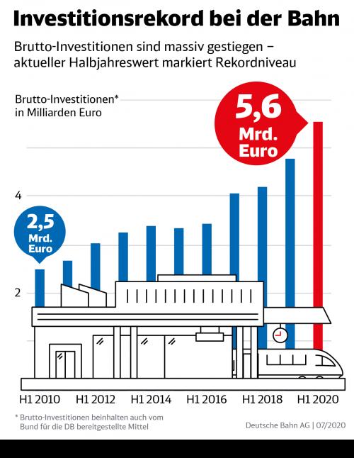 200730-MP-HJPK-2020-Infografik-Investitionsrekord-bei-der-Bahn-data